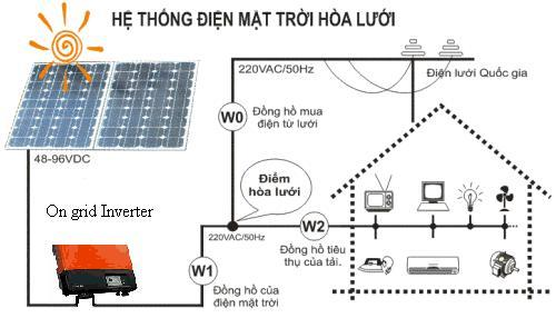 Kết quả hình ảnh cho hệ thống điện mặt trời cho hộ gia đình